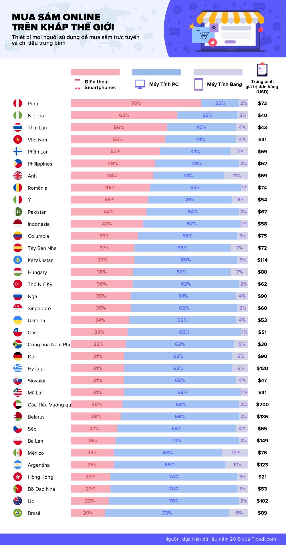 Người tiêu dùng Online trên khắp thế giới
