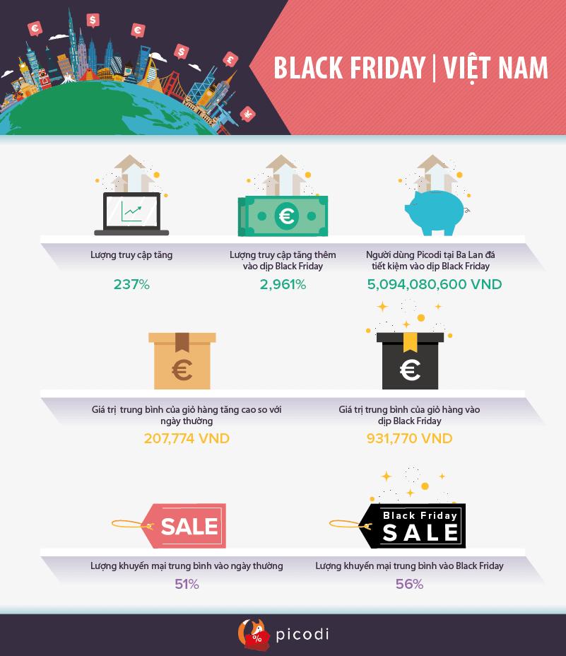 BLACK FRIDAY | Việt Nam