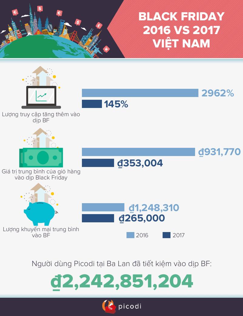 Black Friday Vietnam 2017