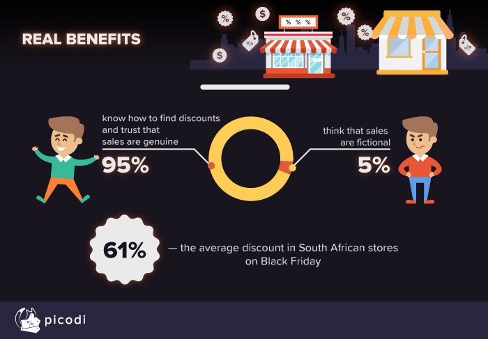 Real benefits and Black Friday sales